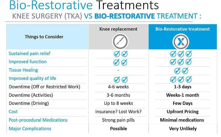 Bio-restorative-treatment